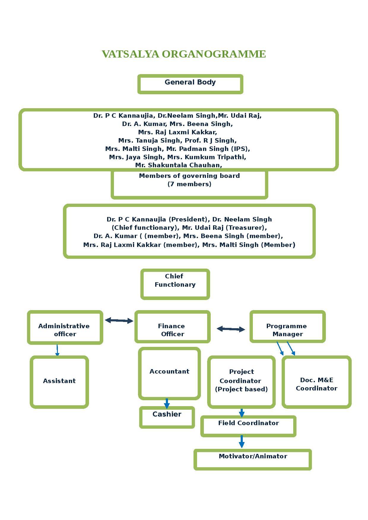 Vatsalya Organogramme